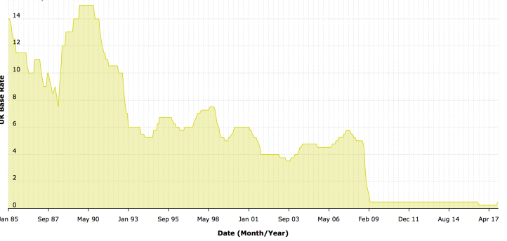 This graph tracks the Bank of England base rate since January 1985: