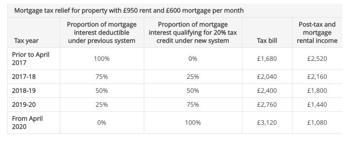 landlord tax calc