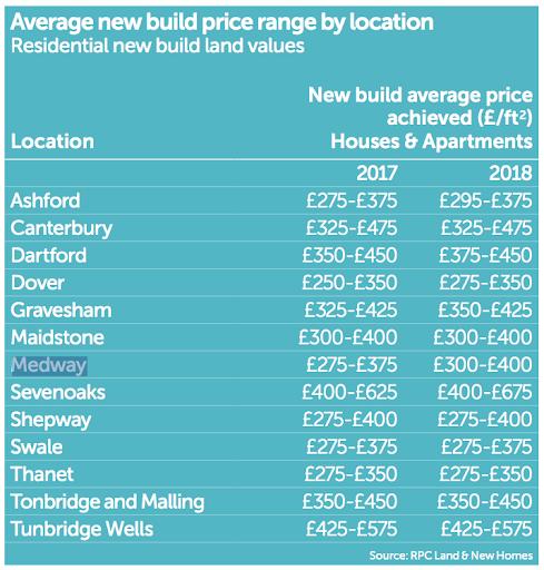 Kent Property MArket 2018